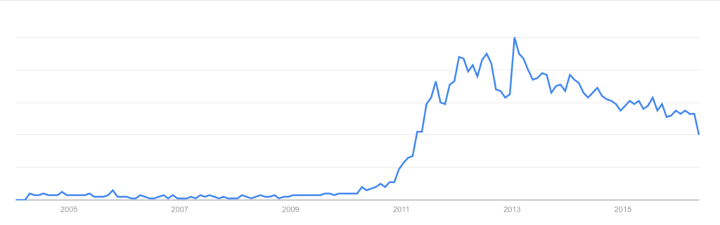 "Google Trends ""Infinite Scroll"" arama trendleri grafiği 2004–2016"