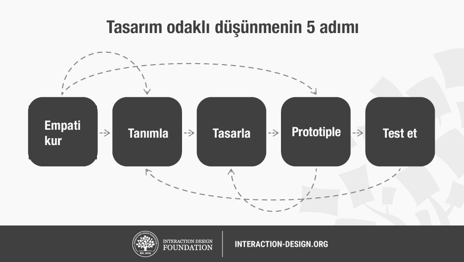 5 tepsin of design thinking